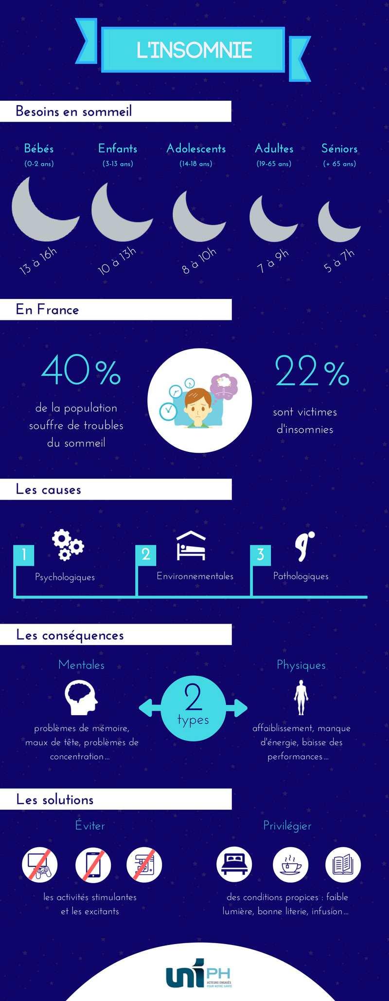 Infographie insomnie